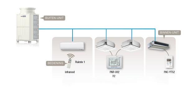 VRF staat voor Variable Refrigerant Flow. Het systeem is een compleet klimaatsysteem dat gebruikt wordt voor koelen, verwarmen, ventileren en warmtapwater.